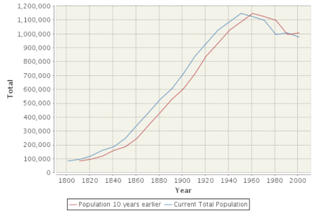 Fig.3 Population of Birmingham 1650-2011 (A Vision of Britain)