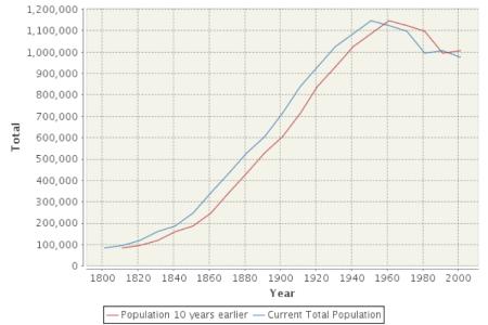 Fig.3 Population of Birmingham 1650-2011 (A Vision of Britain)
